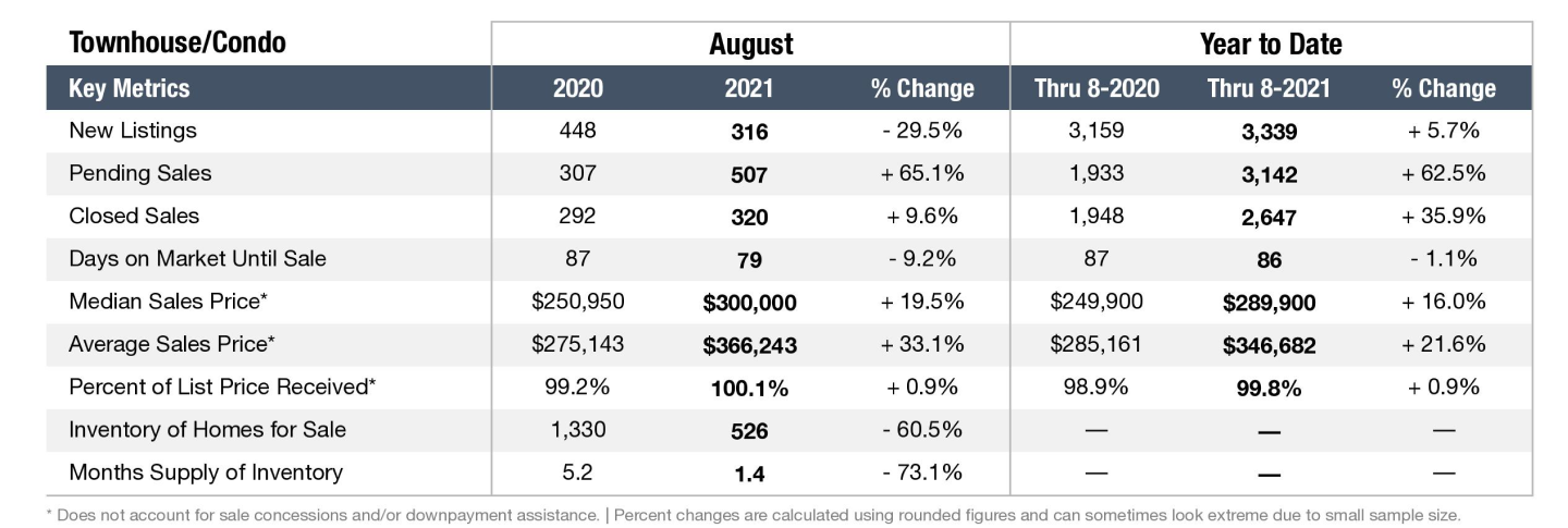 Graph depicting the Nashville real estate market in August 2021 for Townhomes and Condos