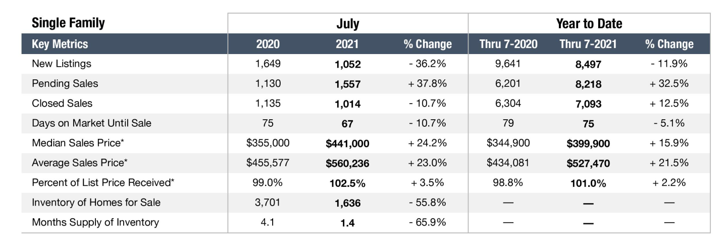 Graph depicting the Nashville real estate market in July 2021 for Townhomes and Condos