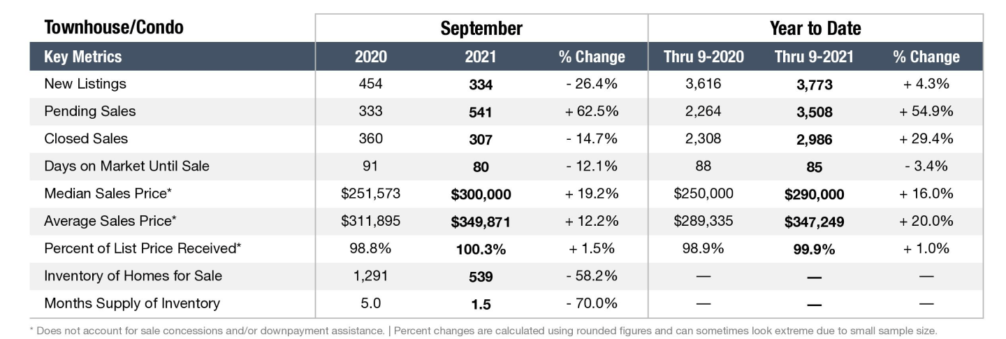 Graph depicting the Nashville real estate market in September 2021 for Townhomes and Condos