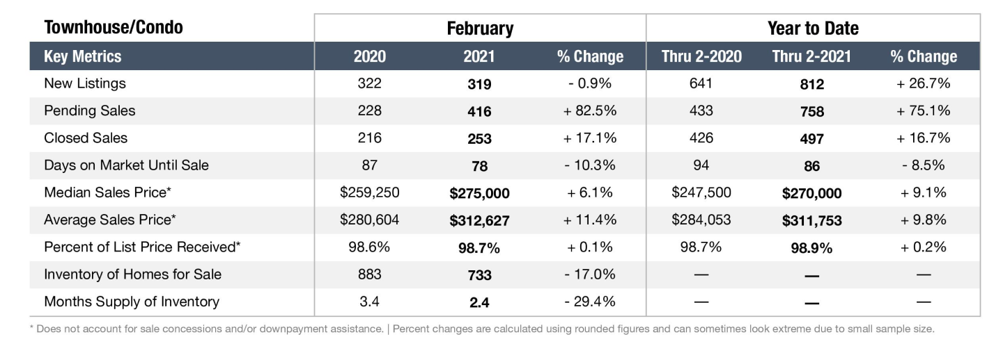 Graph depicting the Nashville real estate market in February 2021 for Condos and Townhomes