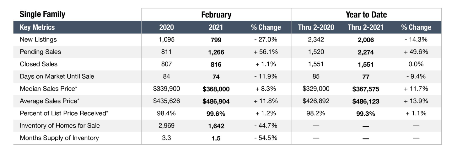 Graph depicting the Nashville real estate market in February 2021 for Single Family Homes