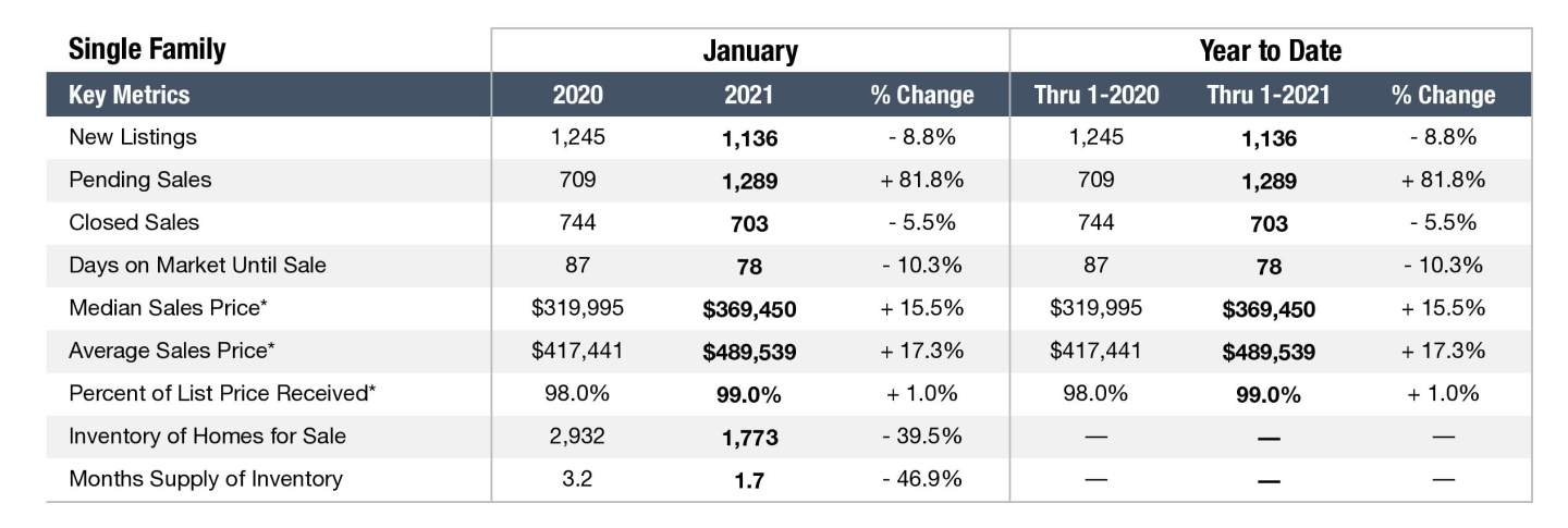 Graph depicting the Nashville real estate market in January 2021 for Single Family Homes