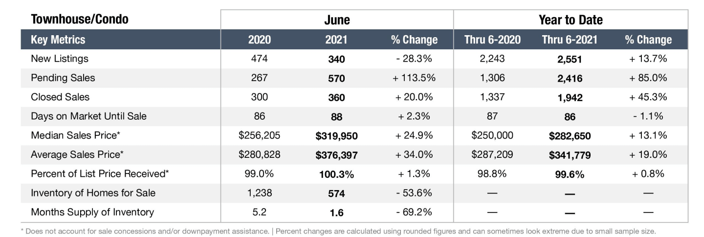 Graph depicting the Nashville real estate market in June 2021 for Townhomes and Condos