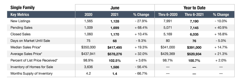 Graph depicting the Nashville real estate market in June 2021 for Single Family Homes