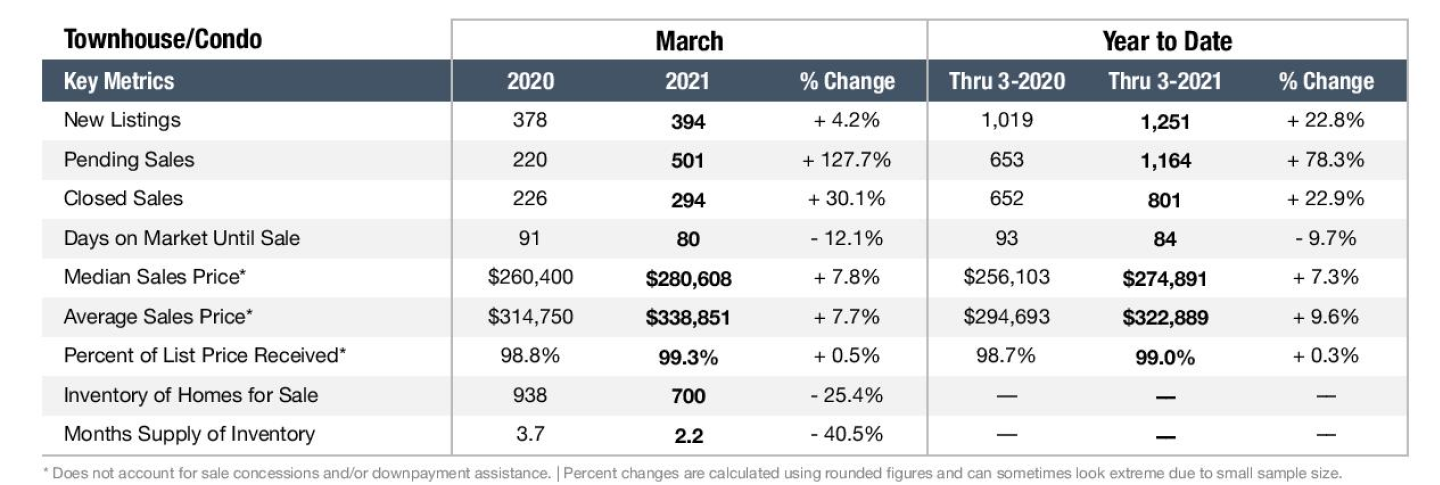 Graph depicting the Nashville real estate market in March 2021 for Townhomes and Condos