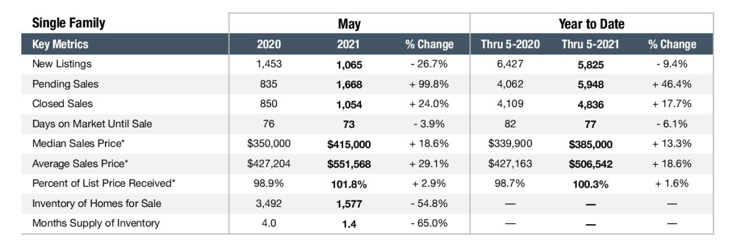 Graph depicting the Nashville real estate market in May 2021 for Single Family Homes