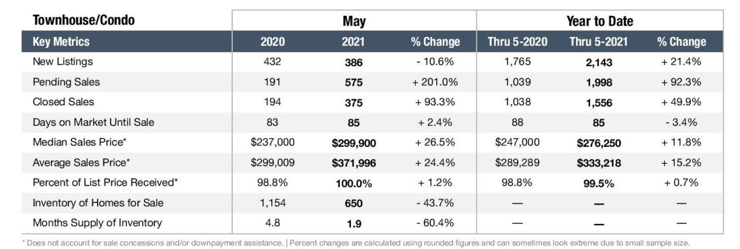Graph depicting the Nashville real estate market in May 2021 for Townhomes and Condos