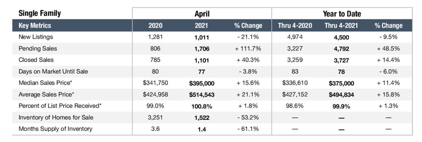 Graph depicting the Nashville real estate market in April 2021 for Single Family Homes