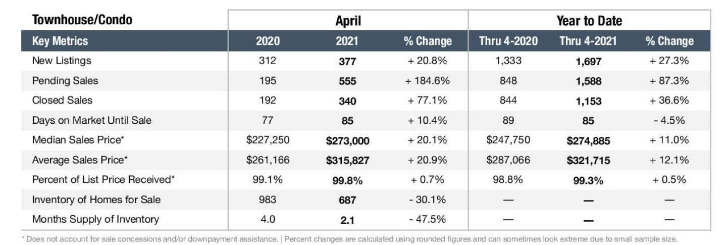 Graph depicting the Nashville real estate market in April 2021 for Townhomes and Condos